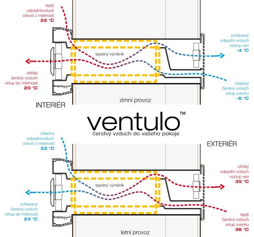 schema proudeni jednotky Ventulo v zimnim a letním provozu