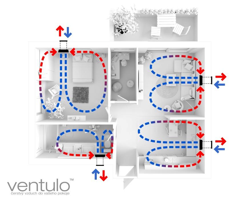 schema proudení jednotky Ventulo v půdoryse