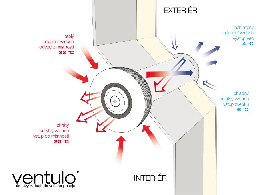 schéma funkce jednotky Ventulo v řezu obvodové stěny